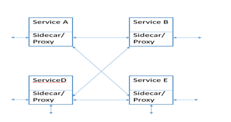 Introduction to Service Mesh – Sarabjit's Blog